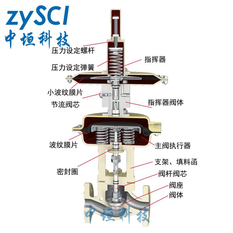 ZZDG/ZZYVP储罐用自力式氮封调节阀结构图